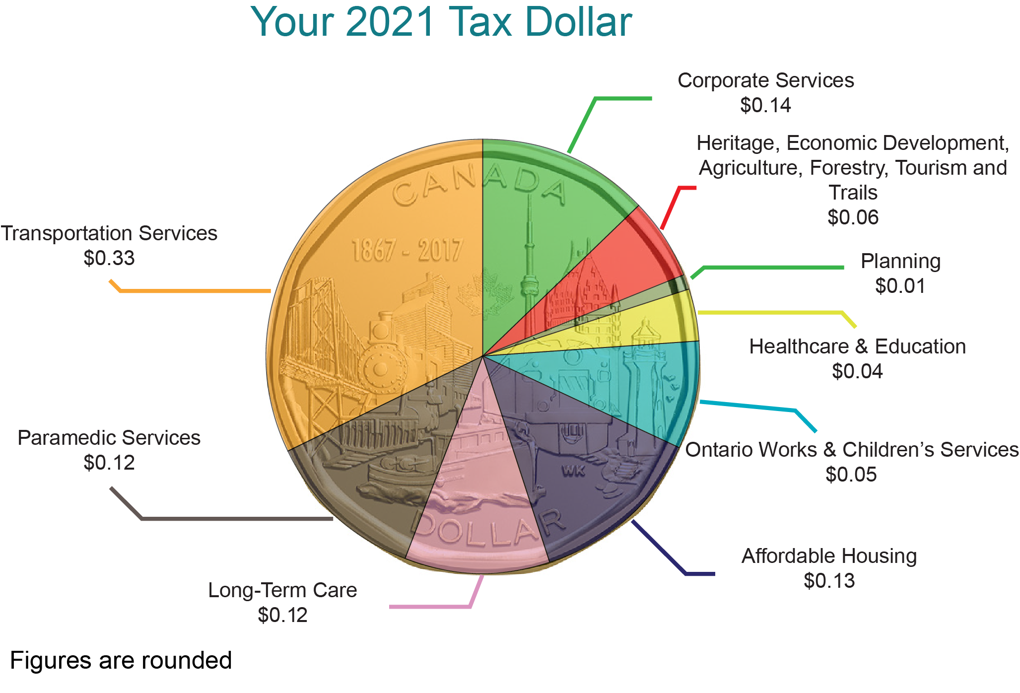 2021 tax dollar breakdown