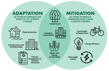 Adaptation and Mitigation venn diagram showing urban forests, complete communities and energy and water conservation