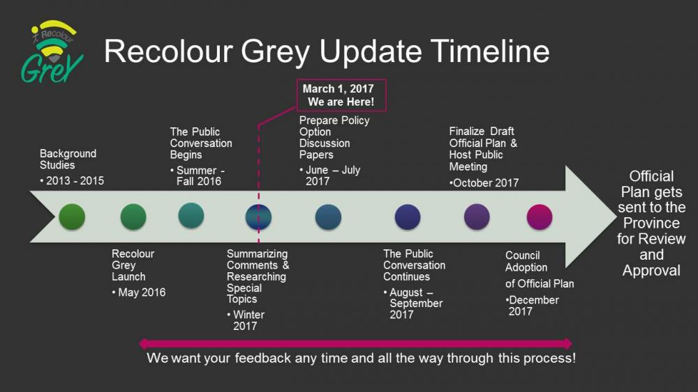 2013-2015 Background Studies May 2016 Recoulour Grey Launch Summer to Fall 2016 The Public Conversation Begins Winter 2017  Summ