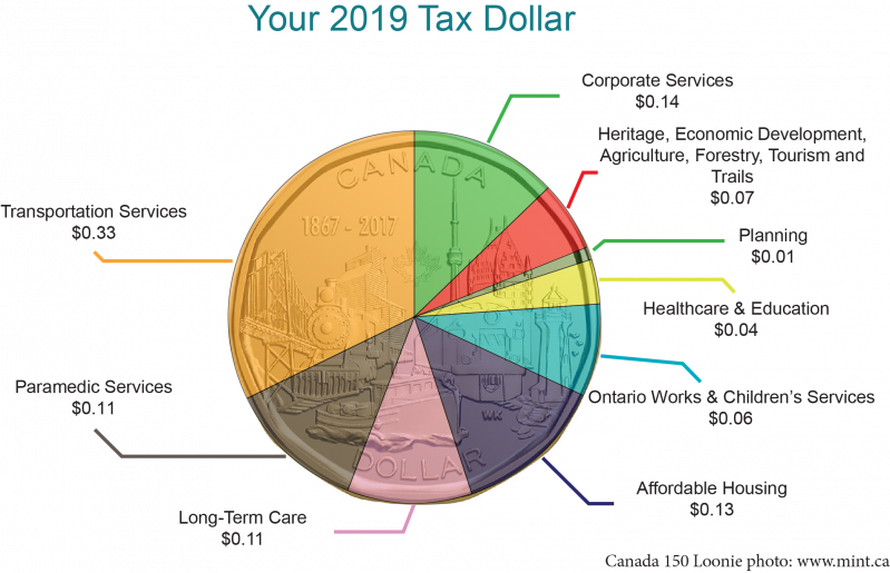 2019 Tax Dollar showing the percentage of each tax dollar spent on each service or function
