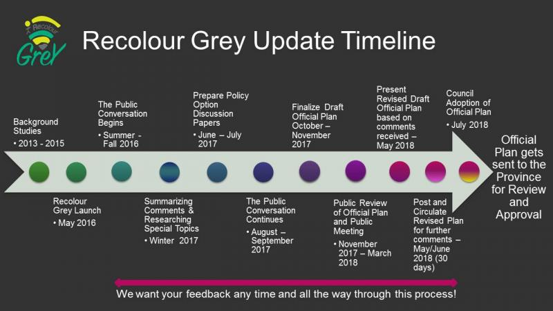 Recolour Grey updated timeline March 22