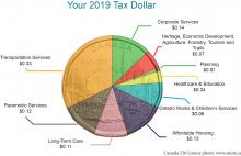 2019 Tax Dollar showing the breakdown of service funding